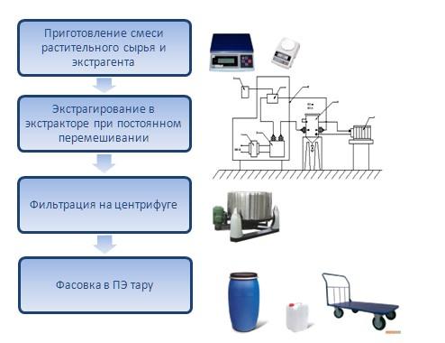 tehnologicheskaya shema proizvodstva