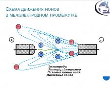 электроимпульсный плазменнодинамический метод